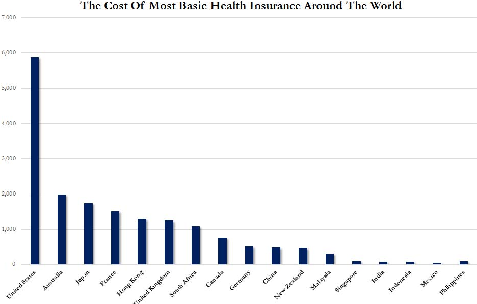Research 10 Countries With the Highest Health Care Costs