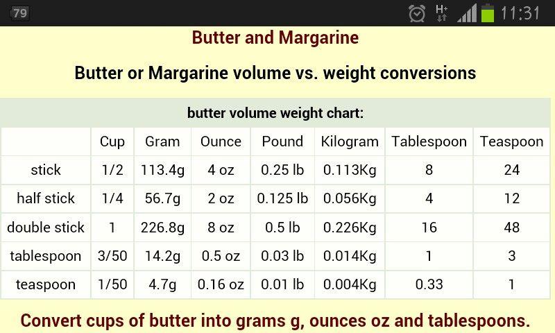 Converter Of Butter Weight Volume Cooking Conversions Cooking Conversion Chart Weight Charts