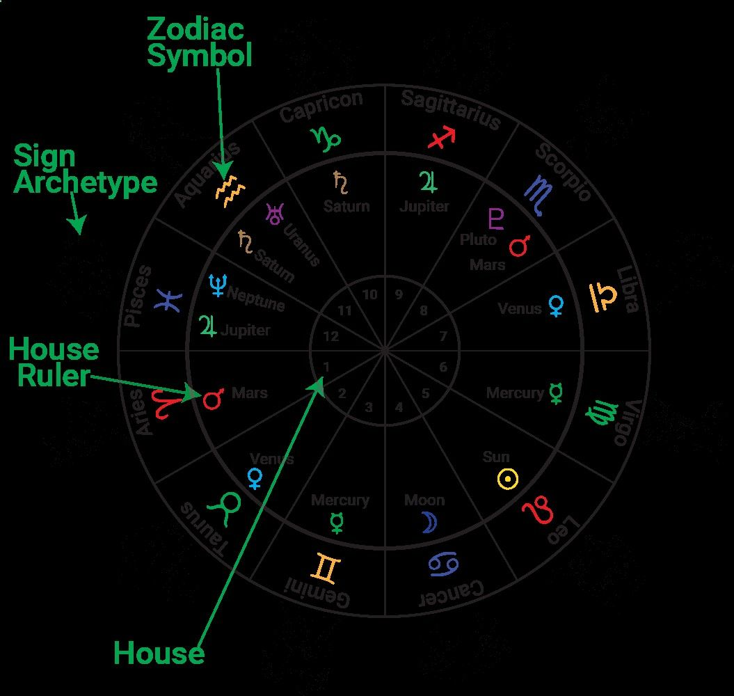 Astrology 101   Lipstick Alley