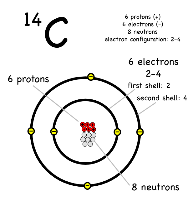 Image Result For Single Carbon Atom C14 Electron Configuration Carbon 12 Atom