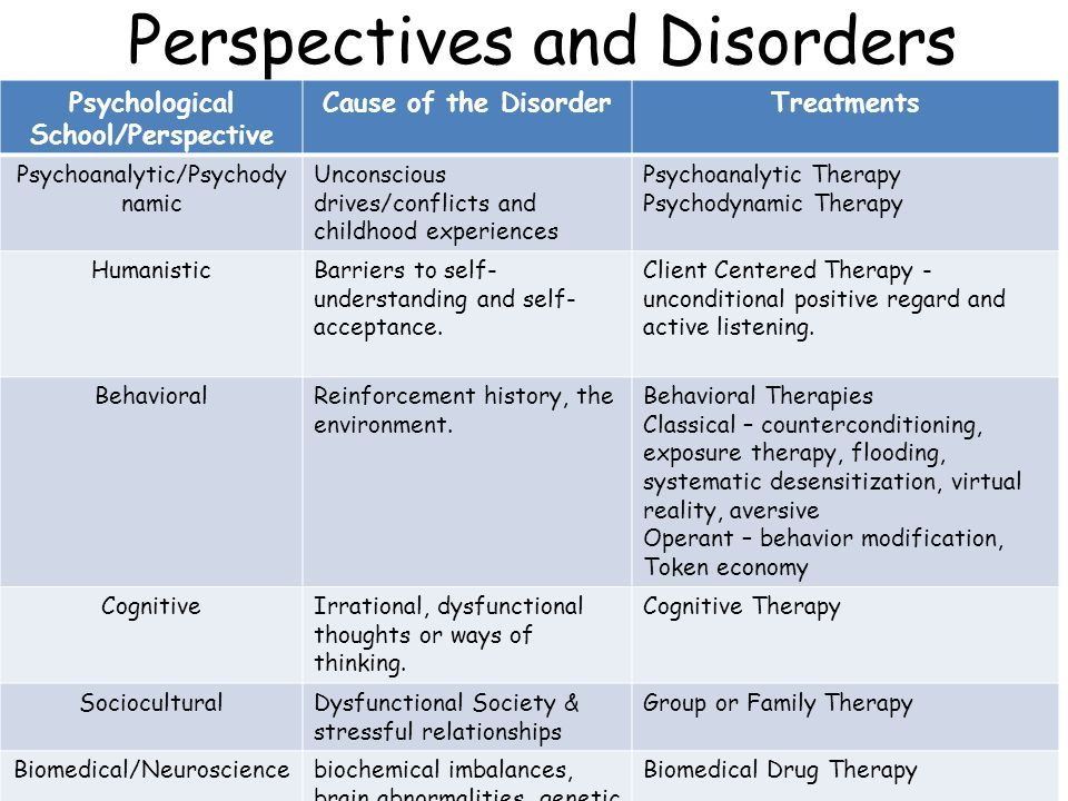 Behavioral therapy image by Sabrina Costa on Classes