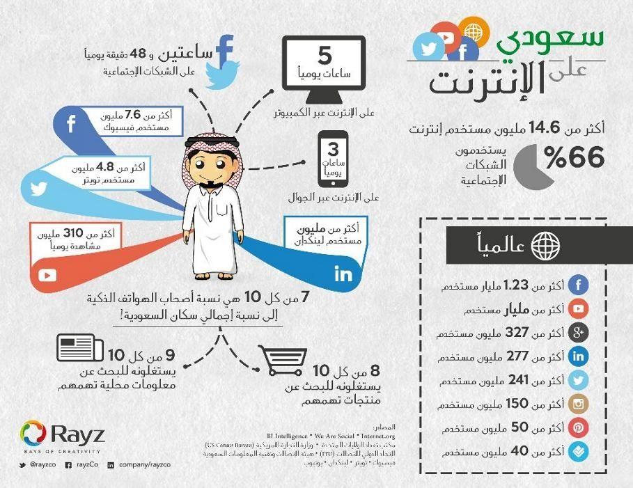 Social media in KSA (Arabic) Infographic Social Media Pinterest - new blueprint company saudi arabia