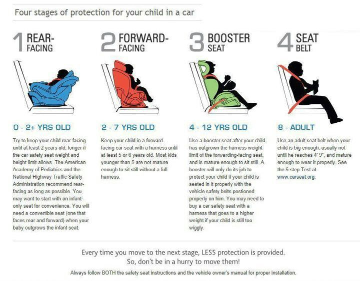 Front Facing Car Seat Laws California