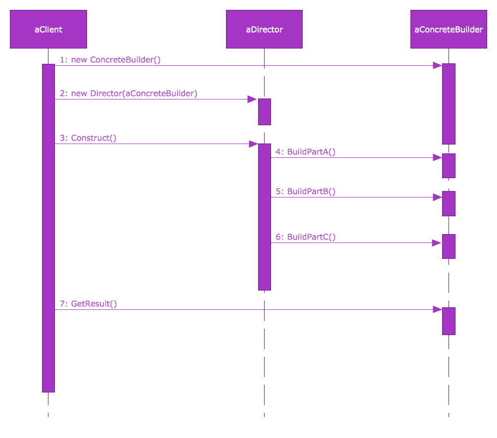 Example 1 Sysml Diagram Builder Design Pattern Sequence This Is Created Using Conceptdraw Pro Diagramming Software Enhanced With Was In The Block Definition Library From
