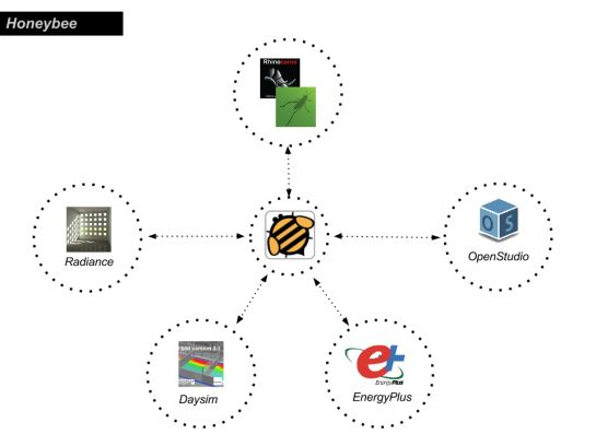 3. Honeybee (Environmental analysis) Ladybug + Honeybee