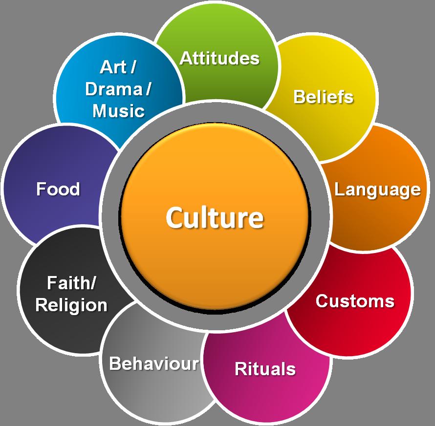 Shopping Travel Culture What Is Culture Culture Migos Culture Architecture Culture Patterns Str In 2020 Interkulturelles Lernen Kulturwissenschaften Sozialstudie