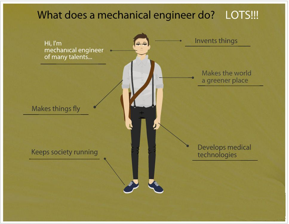 What does a #Mechanical #Engineers do?This pic can give you