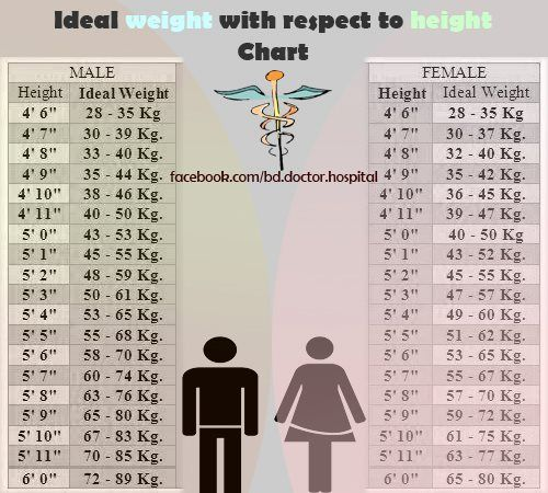 Body Mass Index Bmi Chart  Inote    Healthy Living