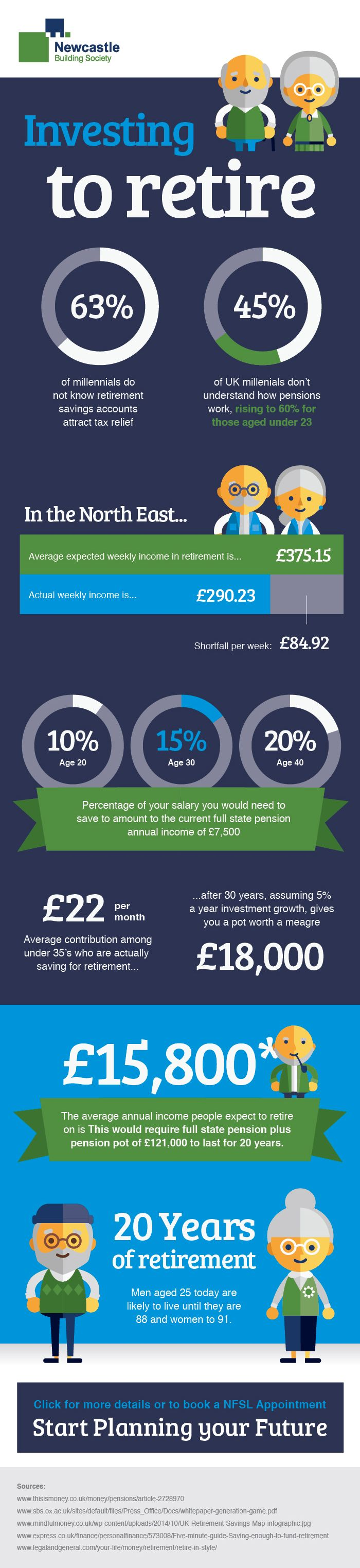 Investing to Retire #infographic