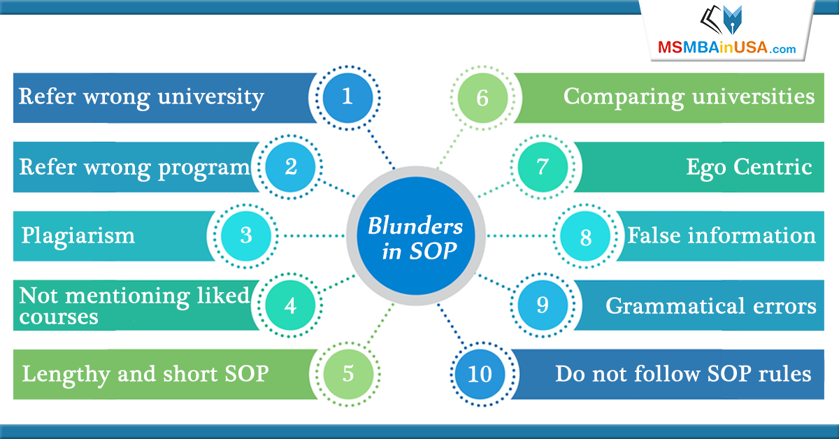 Sop Is The Most Important Document In Your Application To Us