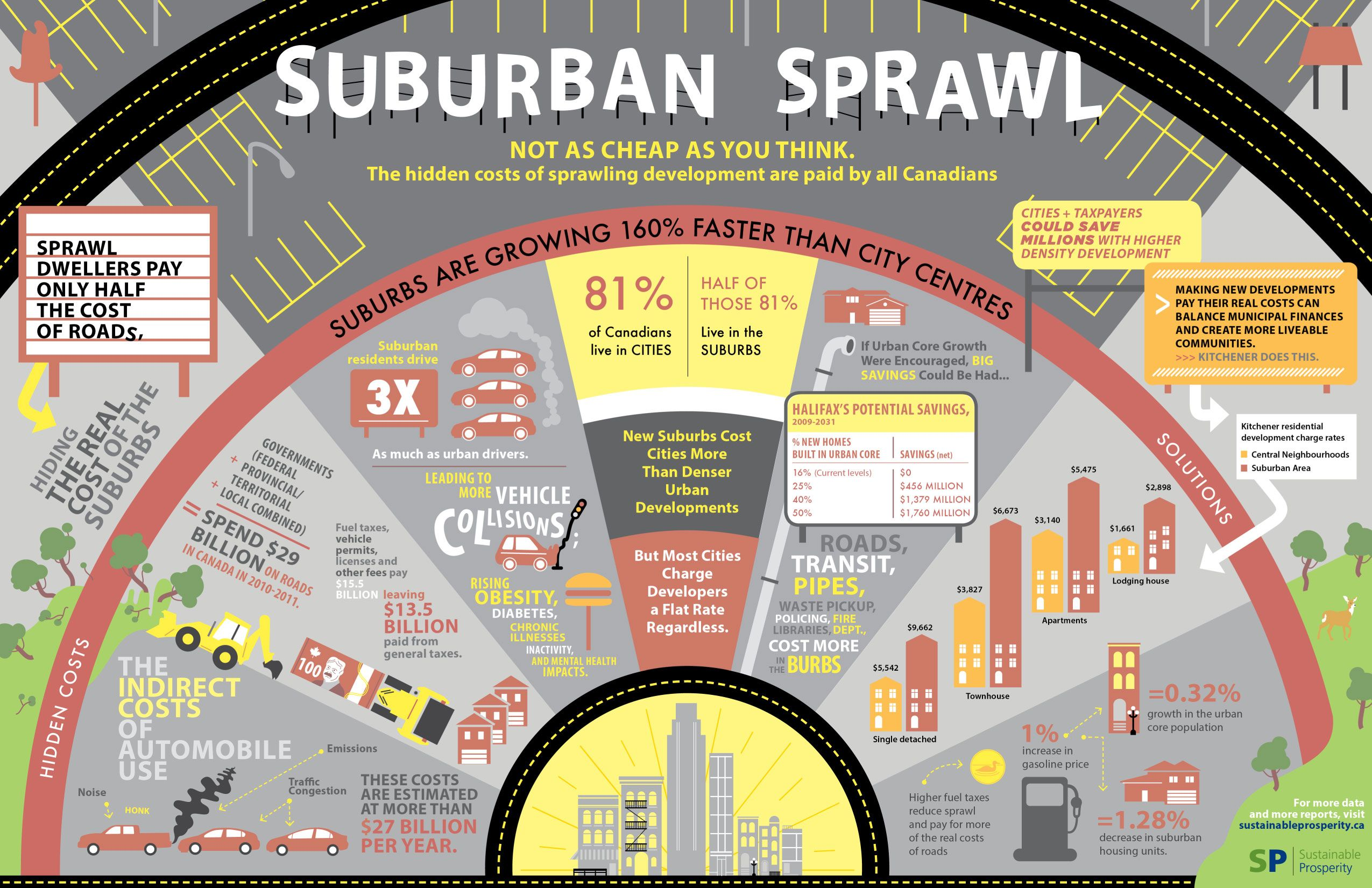 Sustainable Prosperity The Cost Of Sprawl Infographic Urban