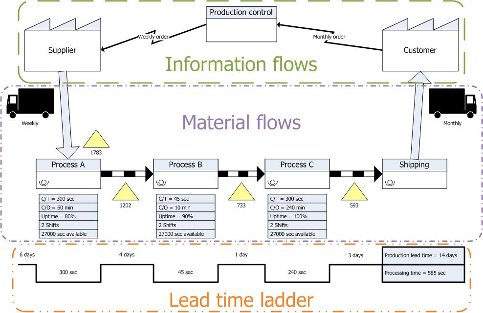Valuestreammapparts Value Stream Mapping Wikipedia Value Stream Mapping Lean Manufacturing Six Sigma Tools