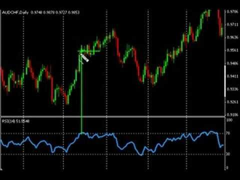 Forex Trading How To Use The Rsi Indicator Day Trading Forex