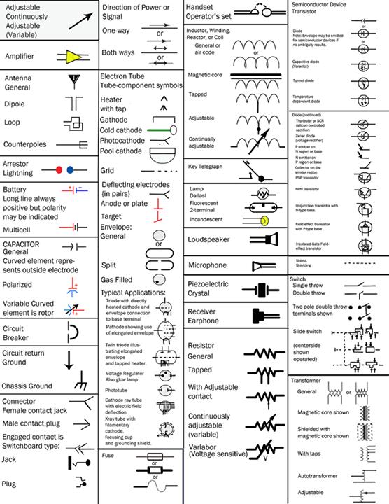 Americanos los símbolos gráficos estándar nacional para los diagramas eléctricos | AEE