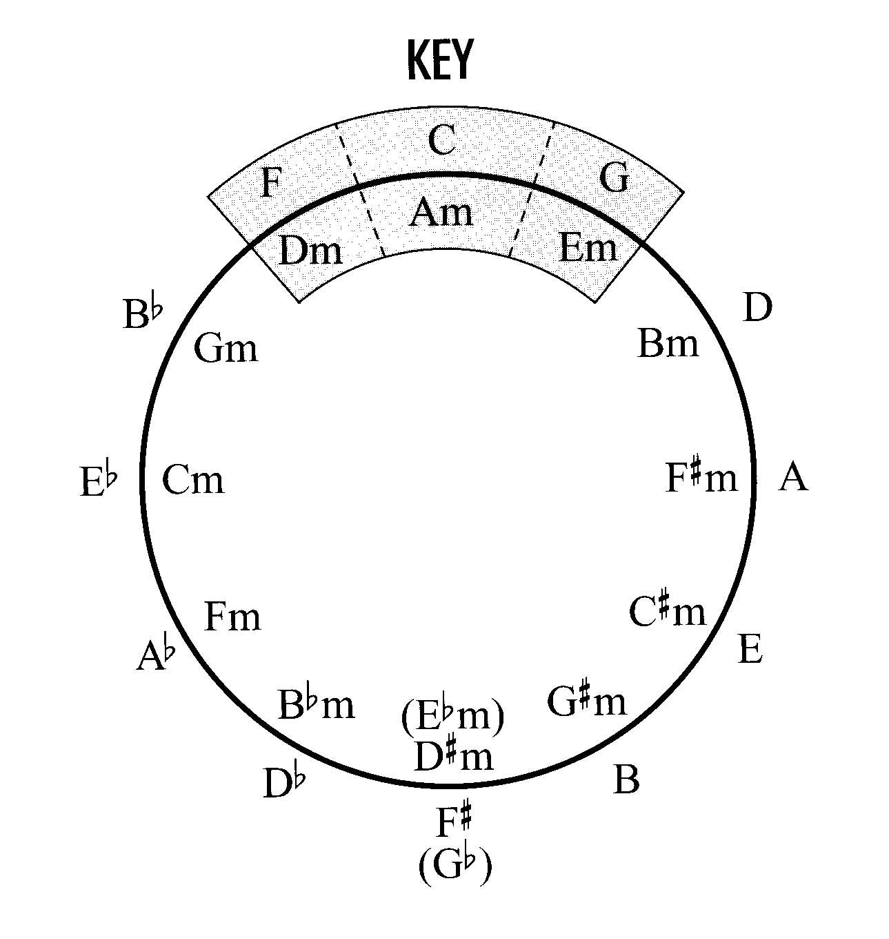 graphic relating to Printable Circle of Fifths Wheel known as Pin through Melody Bergman upon For the new music trainer inside me in just 2019