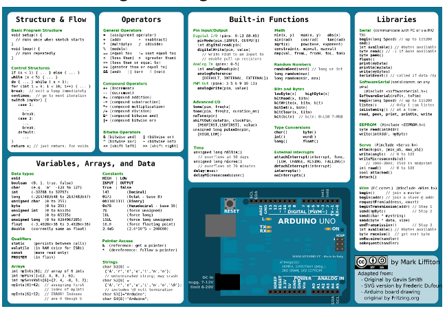 Arduini cheat sheet via sheets arduino