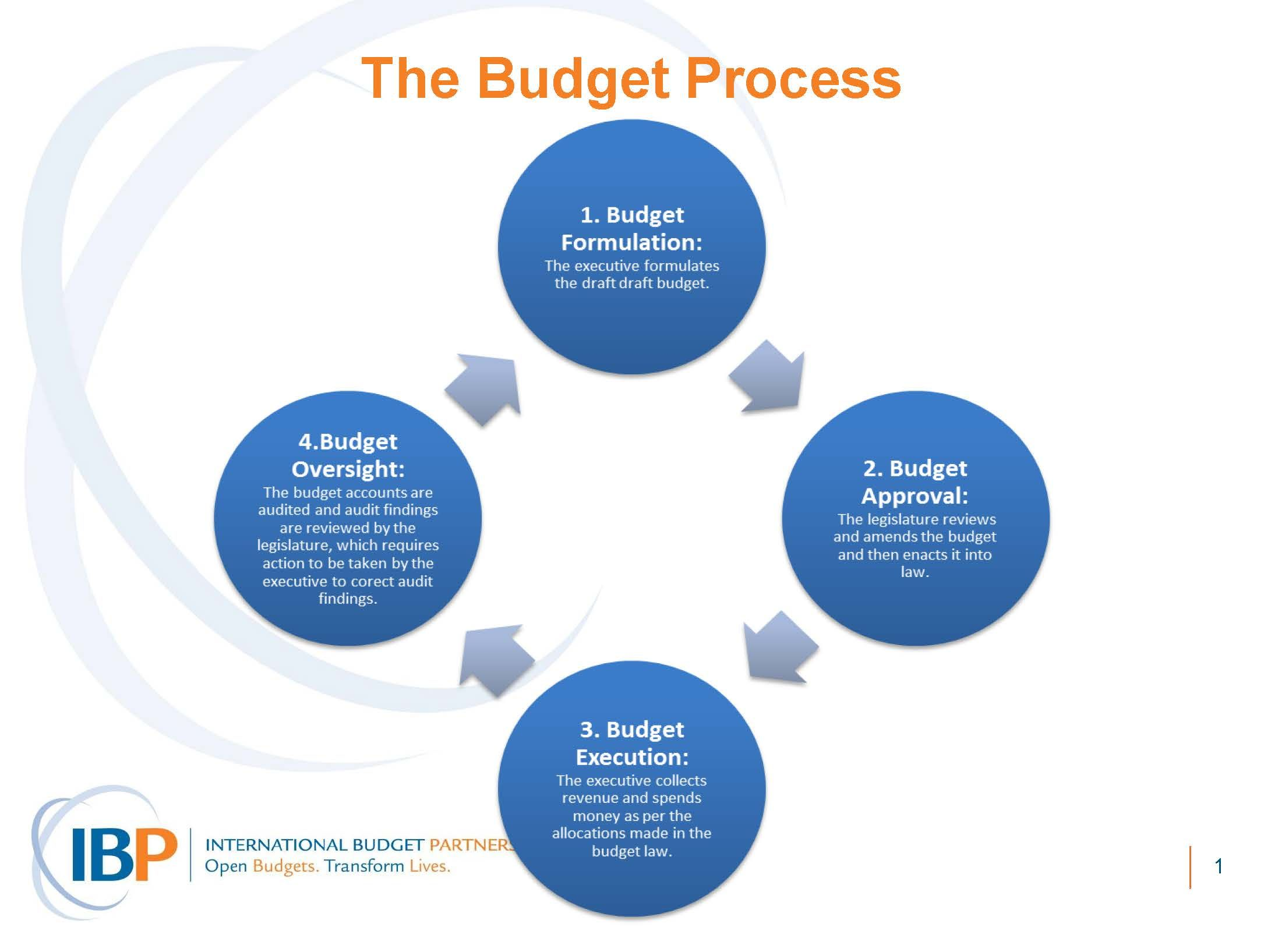 Related image Budget Planning Pinterest