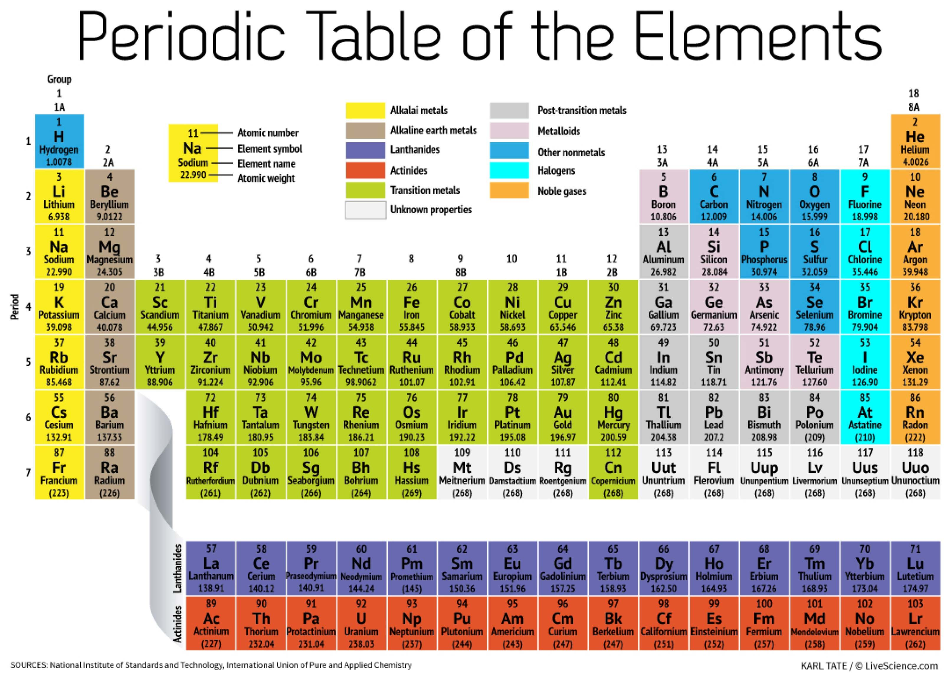 Periodic table song fast choice image periodic table images periodic table song fast gallery periodic table images periodic table song fast image collections periodic table gamestrikefo Choice Image
