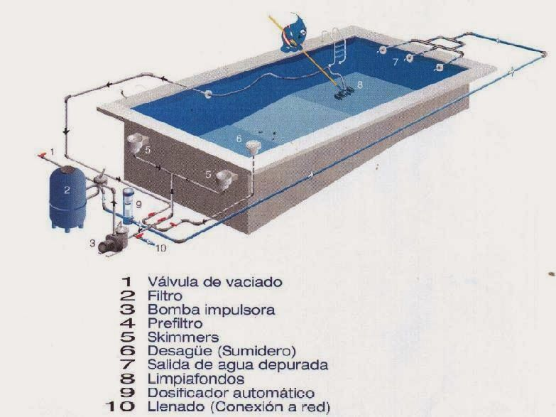 Esquema instalacion piscina jpg 783 587 planos for Como hacer una pileta de natacion