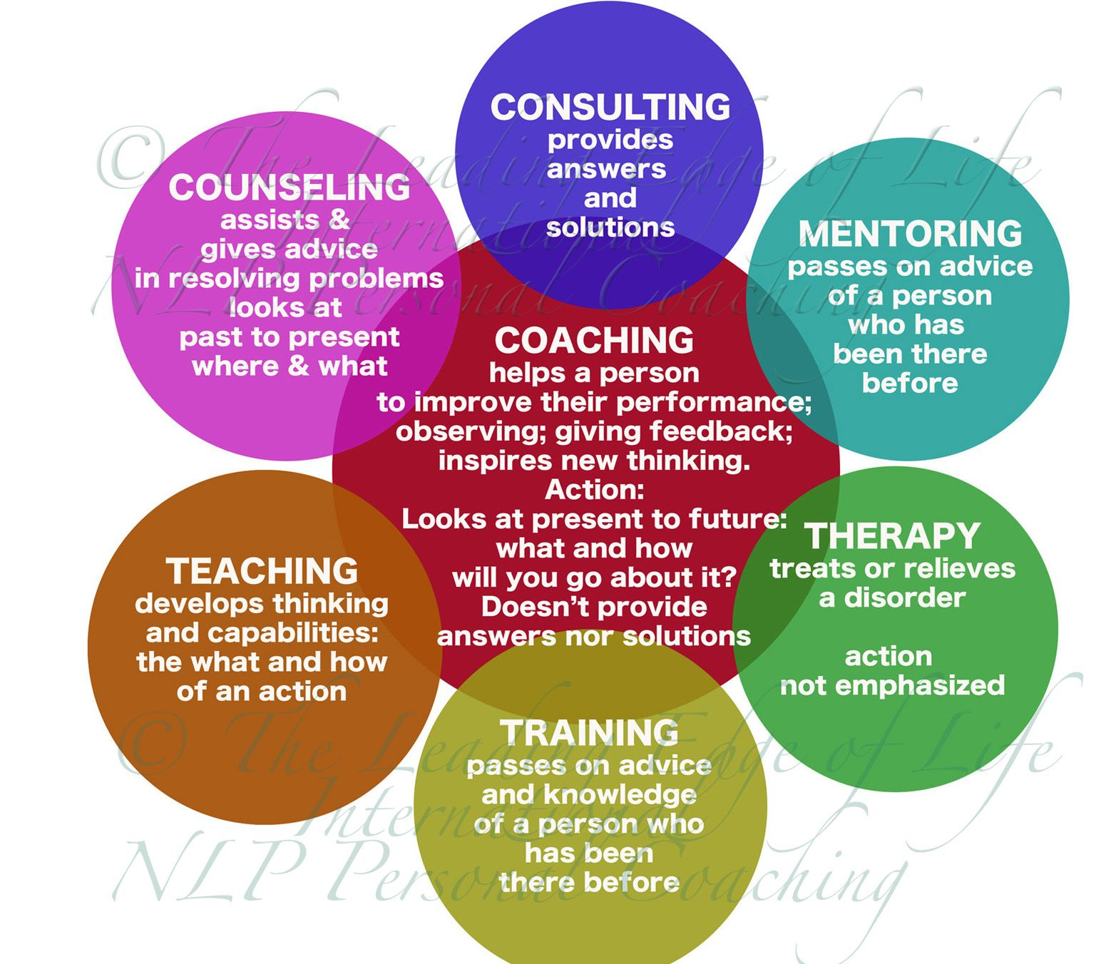 Difference Coaching Counselling Consulting Therapy Mentoring Teaching Sponsoring Counseling Critical Thinking Skills Coaching
