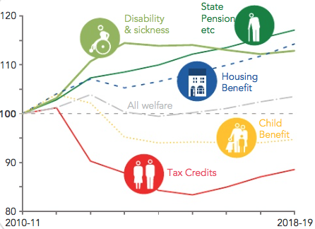 The Working Poor And The Welfare Cap Tax Credits Budgeting How To Plan