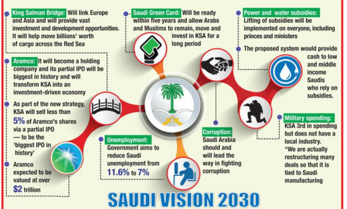 Saudi Vision 2030 Challenges Opportunities Green Cards