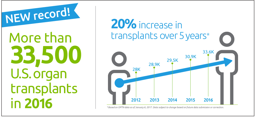 3a34de8348381a22cb8c9ed4e9acccf2 new record more than 33,500 us organ transplants in 2016 20  at crackthecode.co