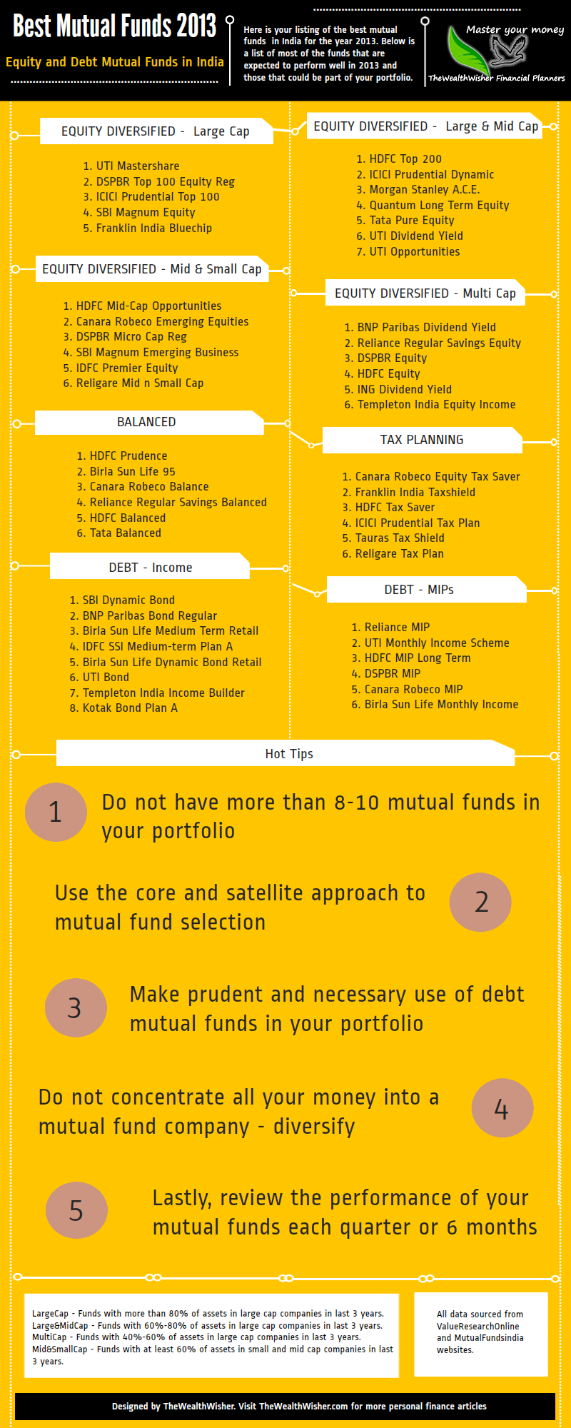Best Mutual Funds To Invest In 2013 In India Infographic With Images Mutuals Funds Mutual Fund India Fund