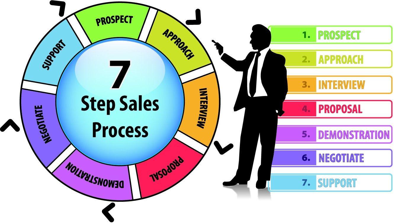 Sales Process Involves Five Basic Steps
