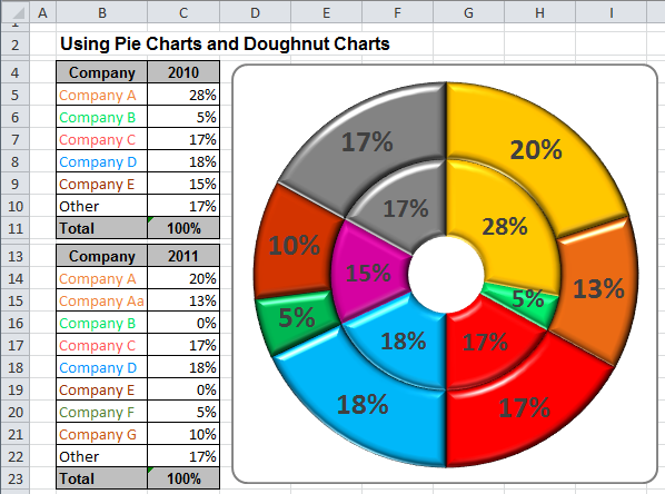 Using Pie Charts And Doughnut Charts In Excel  Microsoft Excel