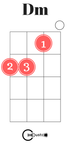D Minor Ukulele Chord Ukelele Chords Pinterest