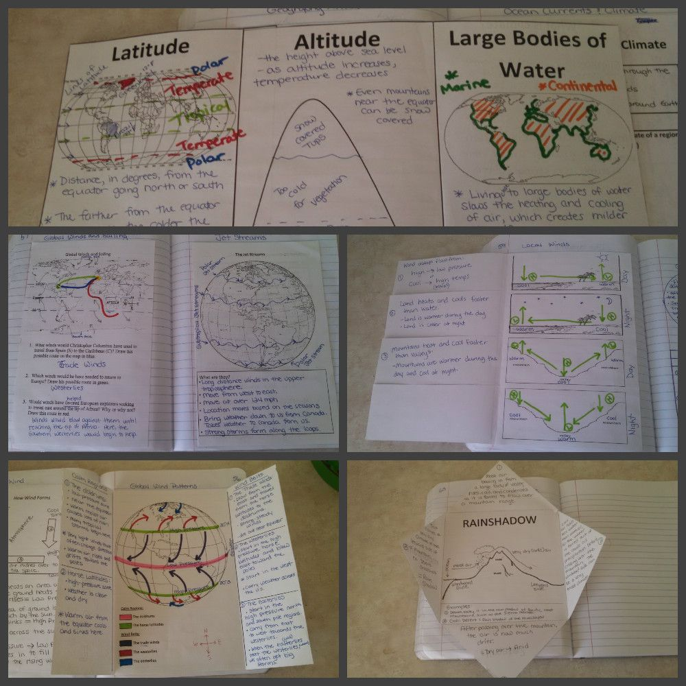 Wind, Currents, and Climate Interactive Notebook | Schule