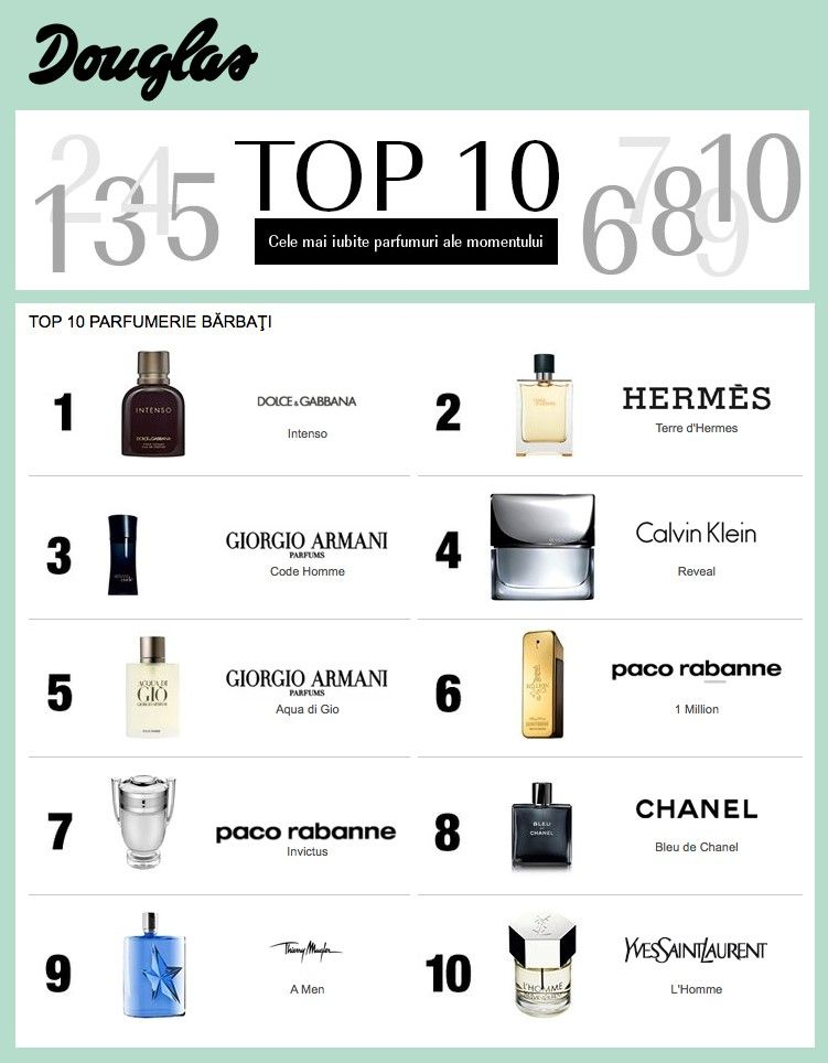 Top 10 Parfumuri Barbati Lifestyle In 2019 Best Perfume For Men