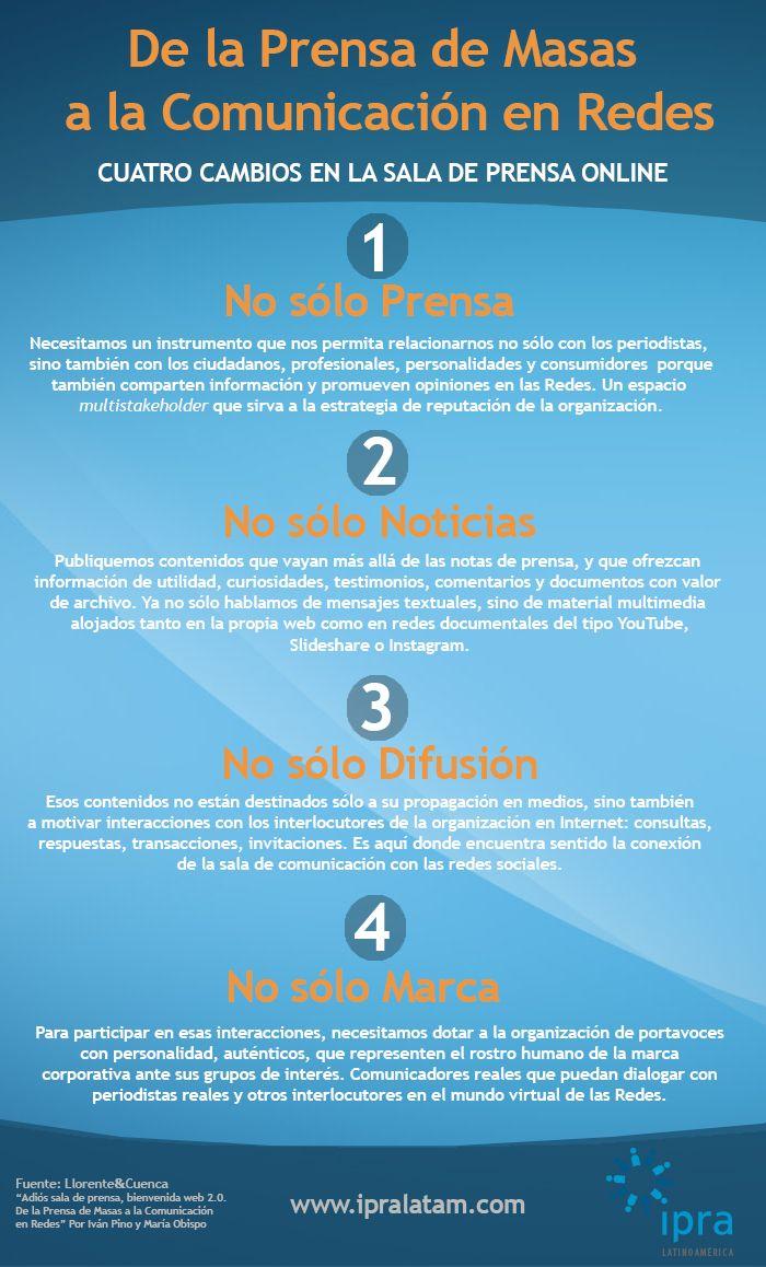 Cuatro Cambios En La Prensa Online Ipralatam Mass Media Social Media Digital Marketing