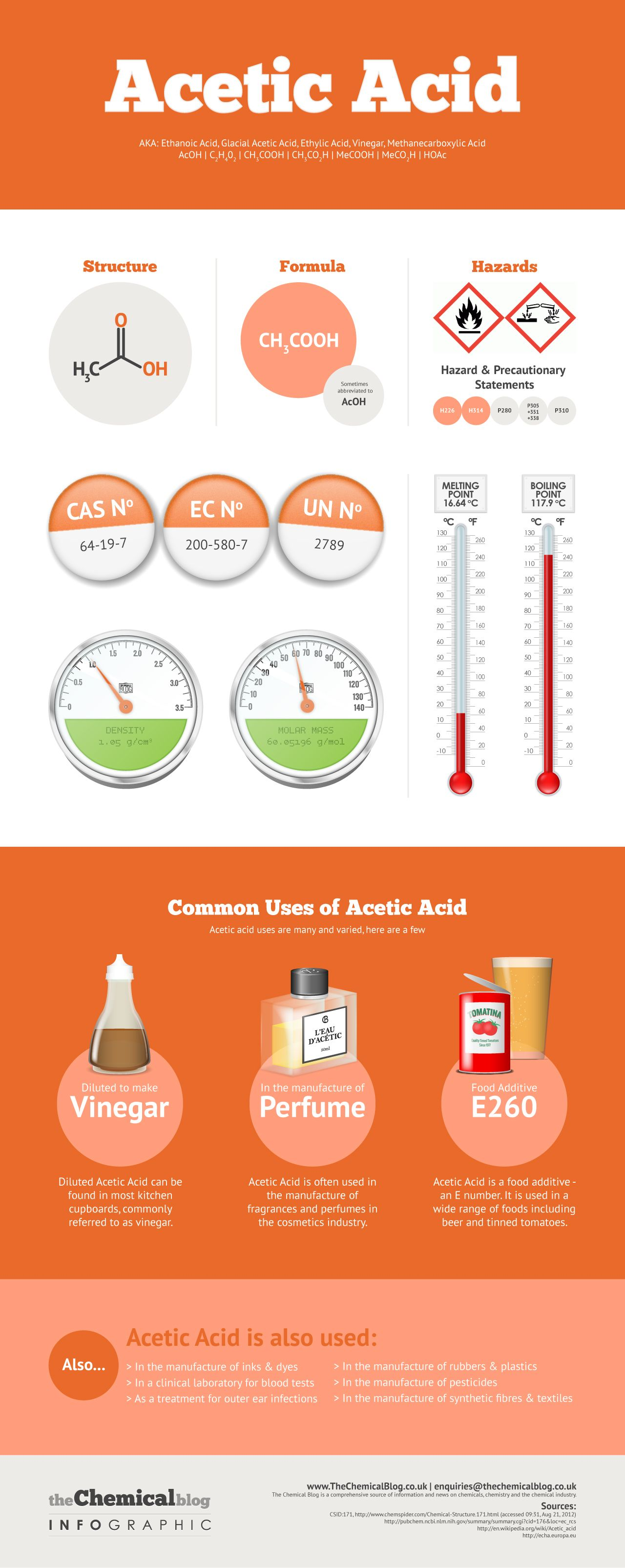 Acetic Acid Infographic