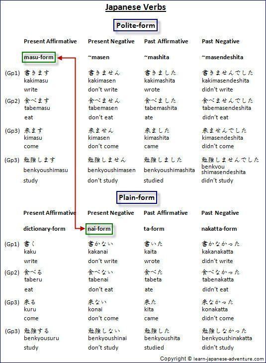 Japanese masu-form and nai-form