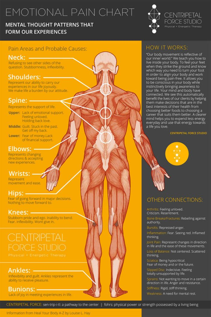 Emotional body chart also stress can damage your spine and cause back pain this is rh pinterest