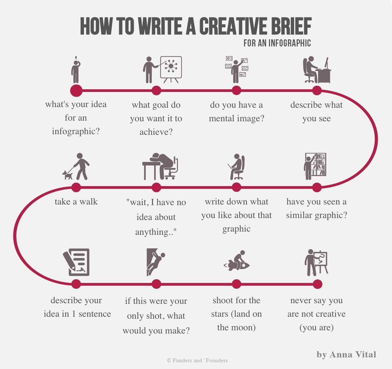 Cómo escribir el brief de una infografía: 7 pasos | Infografias de ...