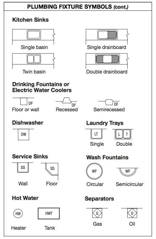 Blueprint Symbols  Kitchen, Water | 2D CAD DRAWINGS