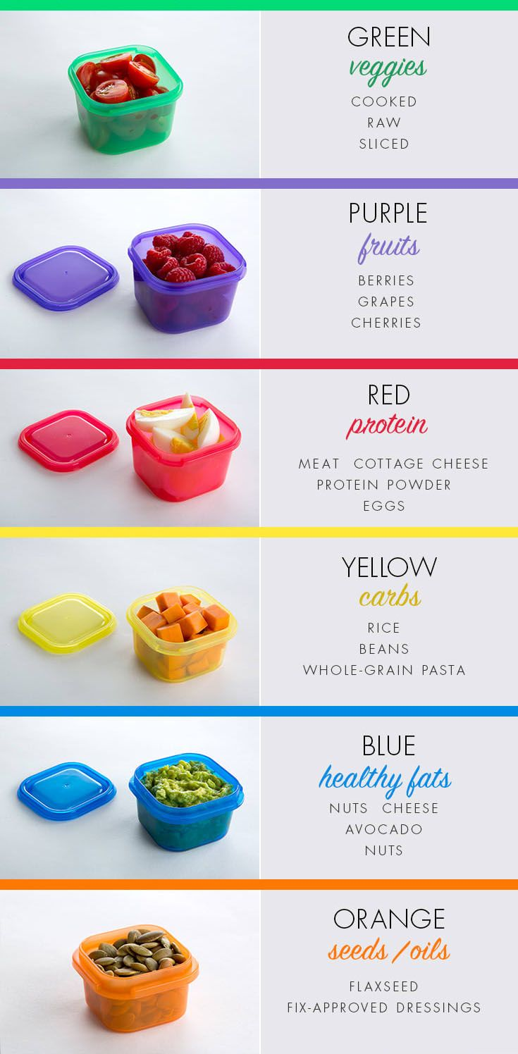 Beach body containers foods to eat in 2020 21 day fix