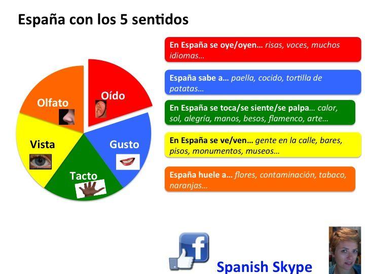 España con los 5 sentidos. Todos los niveles.