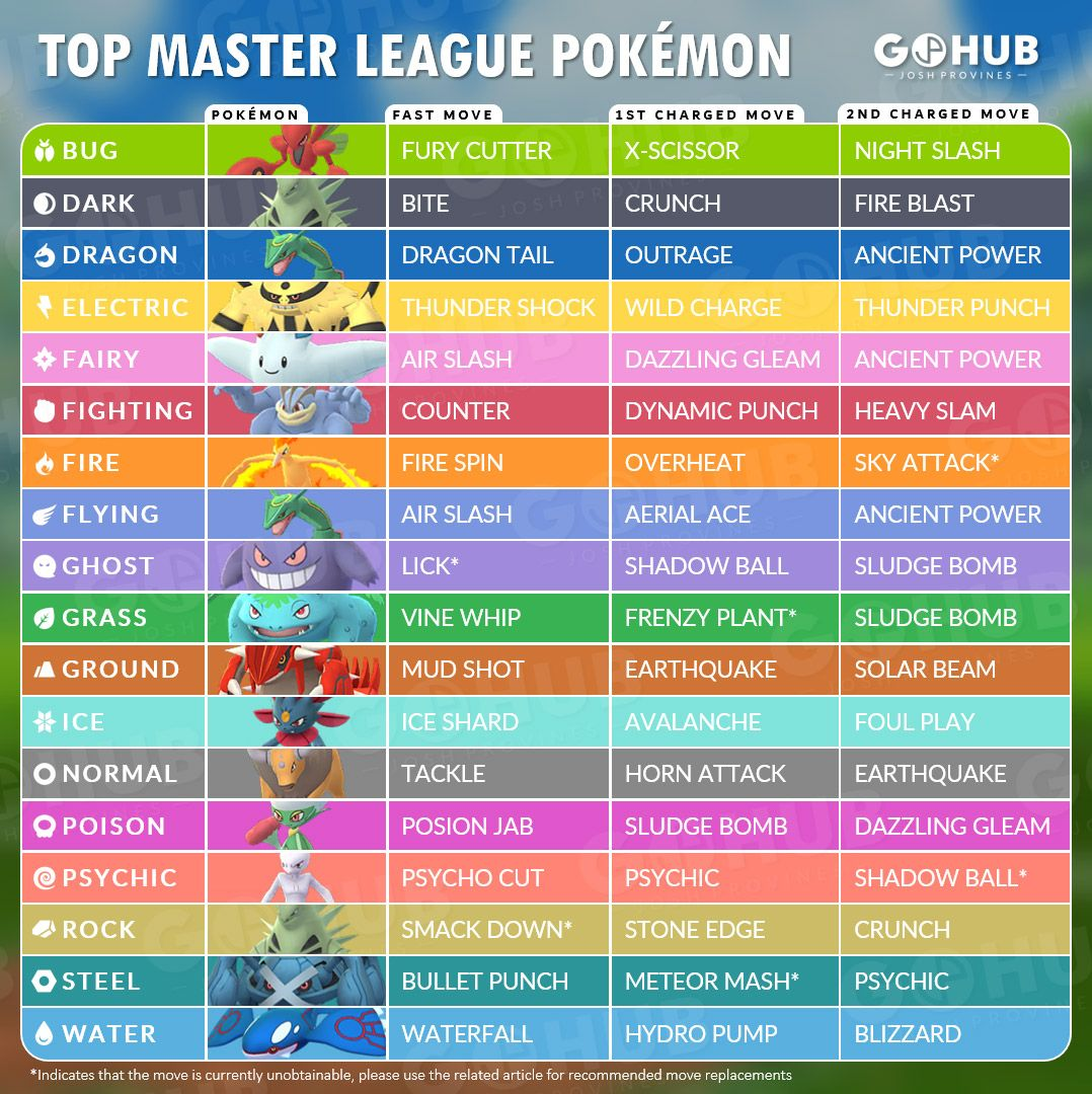 Top Master League Pokemon Pokemon Go Hub Cool Pokemon Pokemon Go Pokemon
