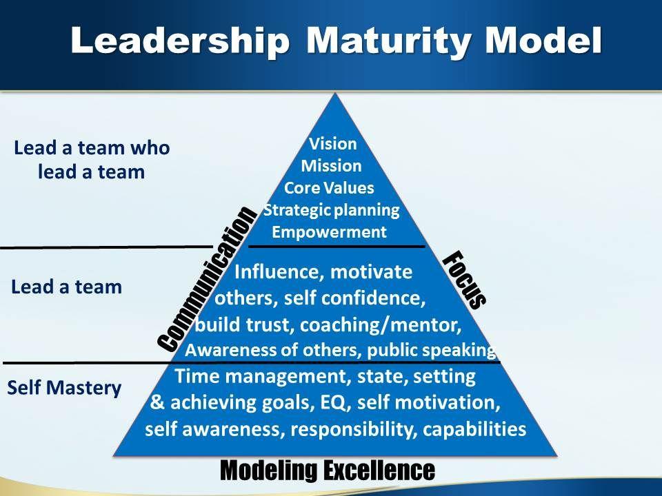 Nlp leadership development for the senior management of