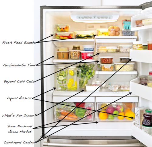 Wouldn't it be nice to find things in the fridge?