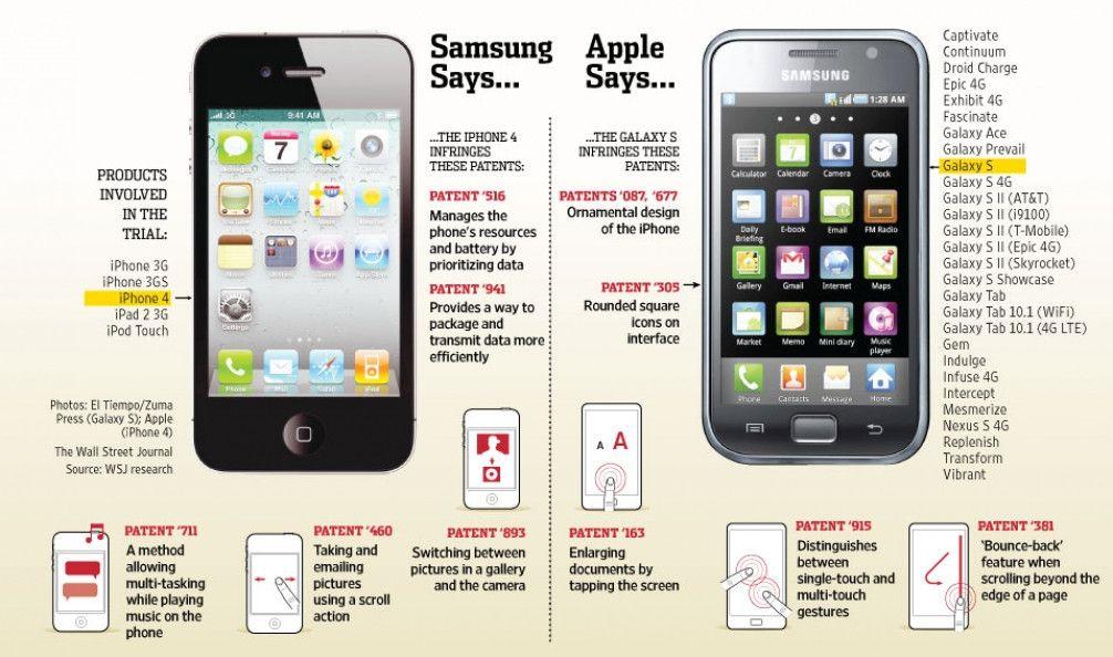 Apple Vs Samsung Patent Lawsuit Battle Simplified Samsung Samsung Galaxy Phones Apple Phone