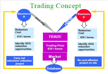 Image result for emission trading