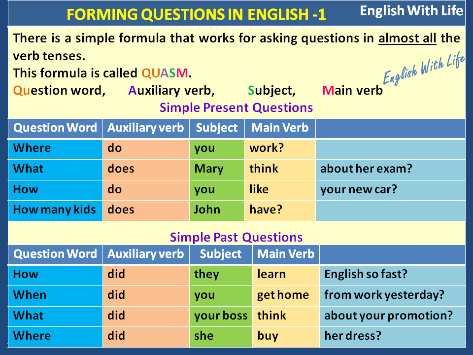 Essay in english subject verb