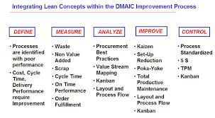 Dmaic Roadmap Kaizen Process Lean Six Sigma Change Management