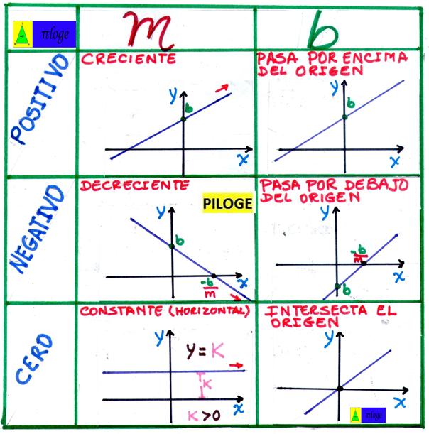 Función De Primer Grado Casos Matematicas Avanzadas Curiosidades Matematicas Educacion Matematicas