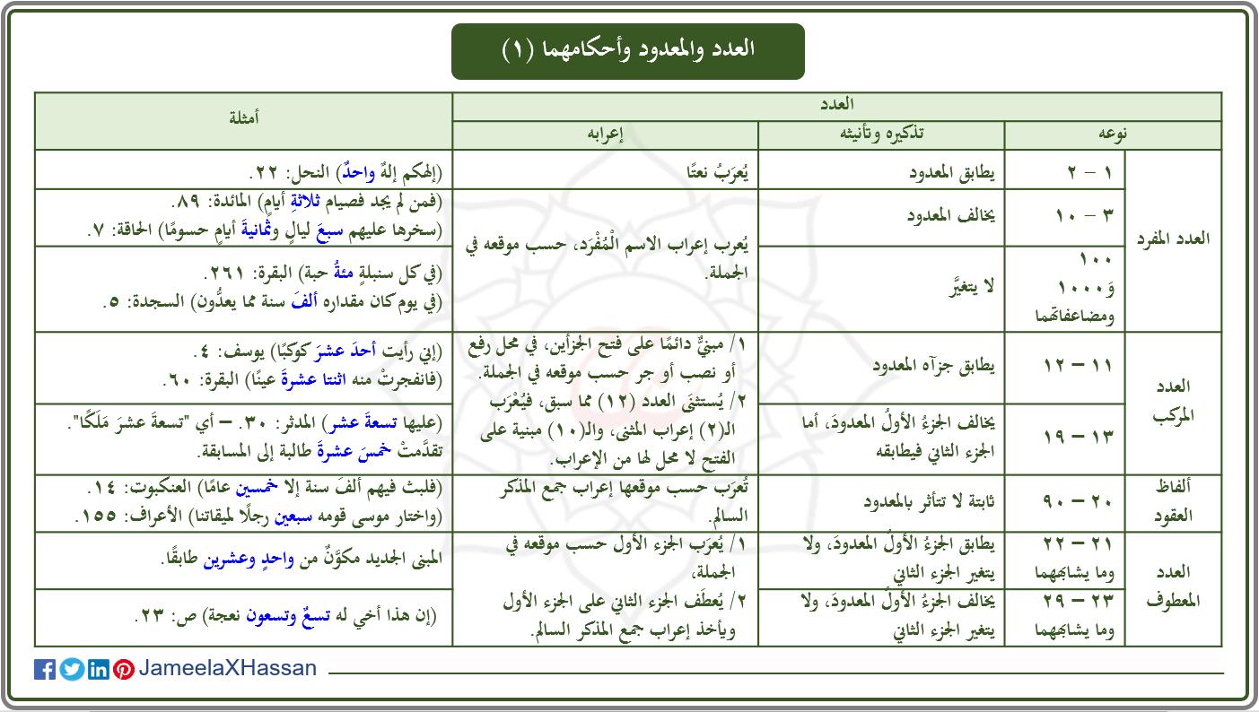 العدد والمعدود وأحكامهما 1 Map Periodic Table Map Screenshot